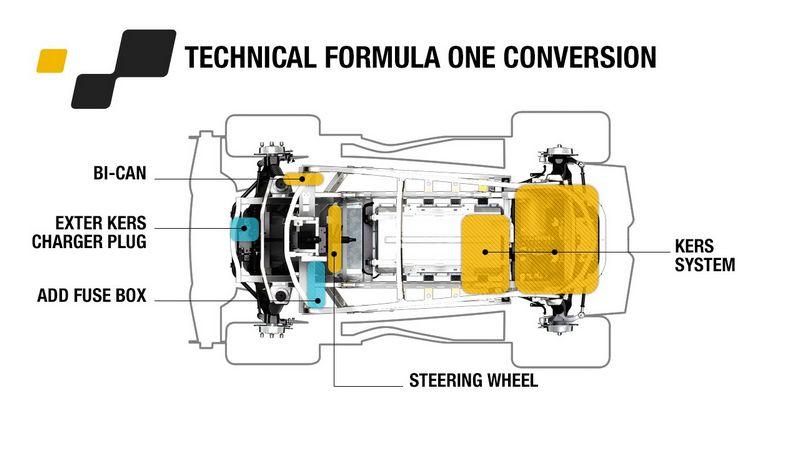 Lire l'article «Renault Twizy Sport F1 Concept»