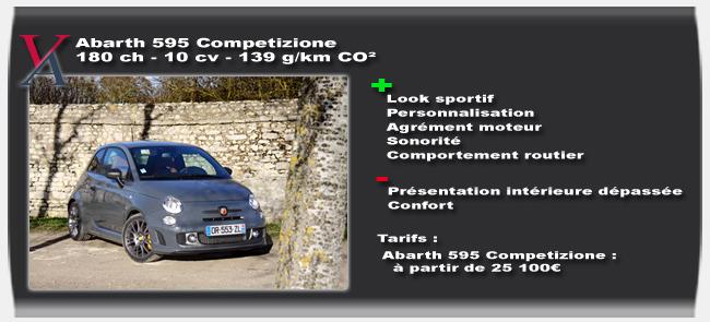 Essai Abarth 595 Competizione